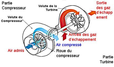 la diff rence entre un compresseur et le turbo compresseur. Black Bedroom Furniture Sets. Home Design Ideas