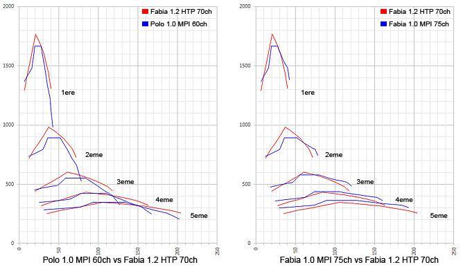 Fabia 1.0 MPI vs 1.2 HTP.jpg