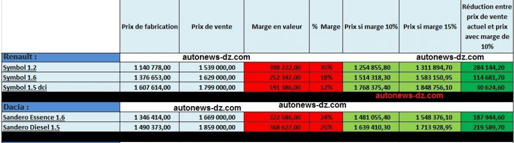 Renault-Algérie-prix.jpg